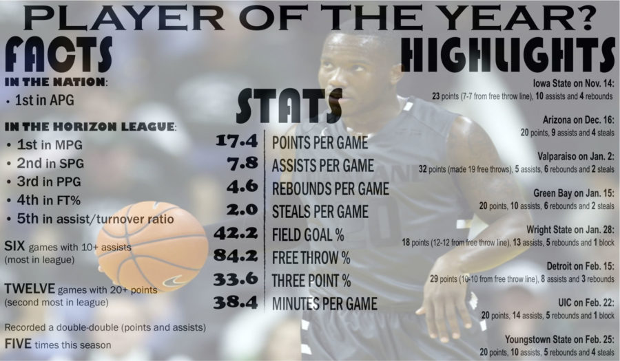 Is Felder the best player in the Horizon League in just his sophomore season?